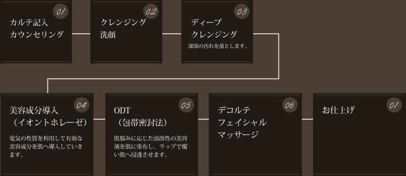 肌別フェイシャル(60分)